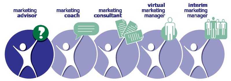 Marketing Advisor Program | MarketBlazer