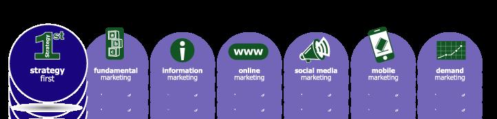 MarketBlazer | Marketing Strategy First | Marketing Services