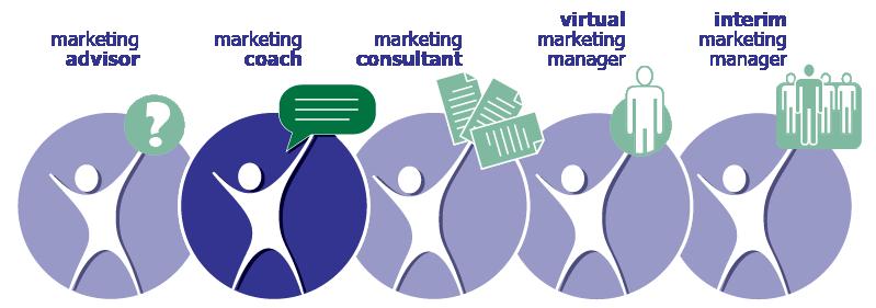 Marketing Coach Program | MarketBlazer