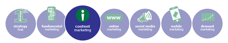 MarketBlazer Learning Center   Content Marketing