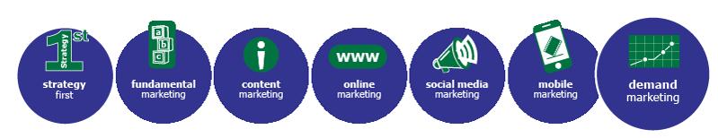 MarketBlazer Learning Center | Demand Marketing