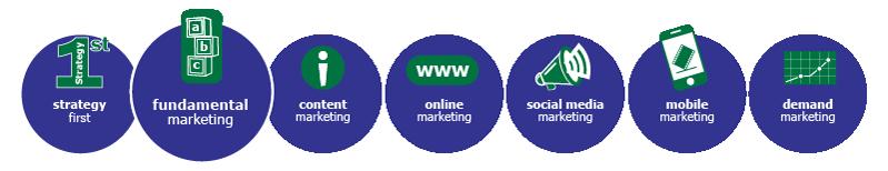 MarketBlazer Learning Center | Fundamental Marketing