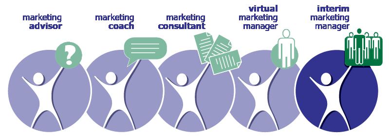 Interim Marketing Manager Program | MarketBlazer