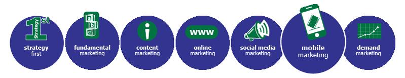 MarketBlazer Learning Center | Mobile Marketing