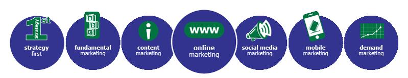 MarketBlazer Learning Center | Online Marketing