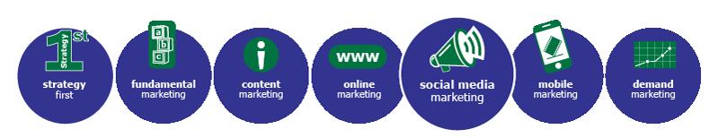 MarketBlazer Learning Center   Social Media Marketing