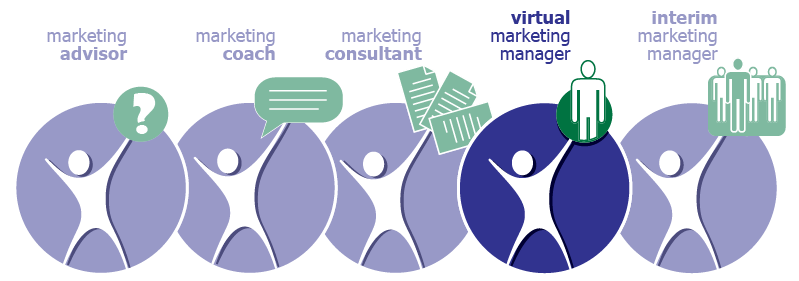 Virtual Marketing Manager Program | MarketBlazer