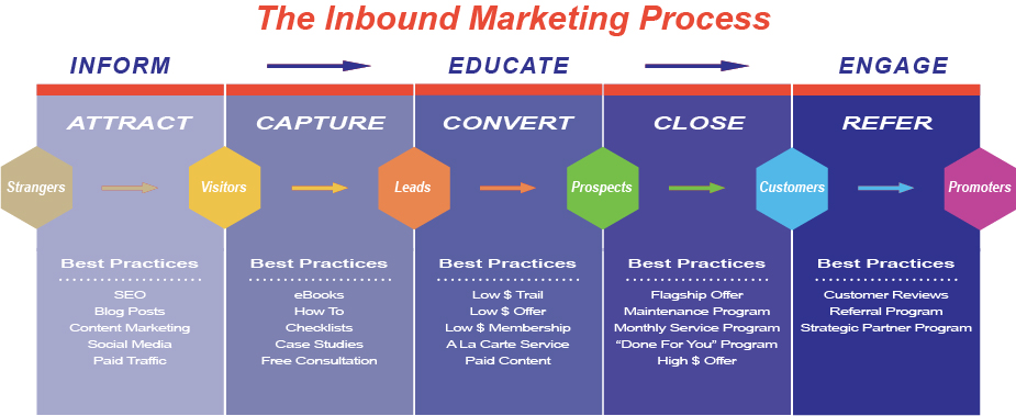 Atlanta Marketing Consultant | Inbound Marketing Process