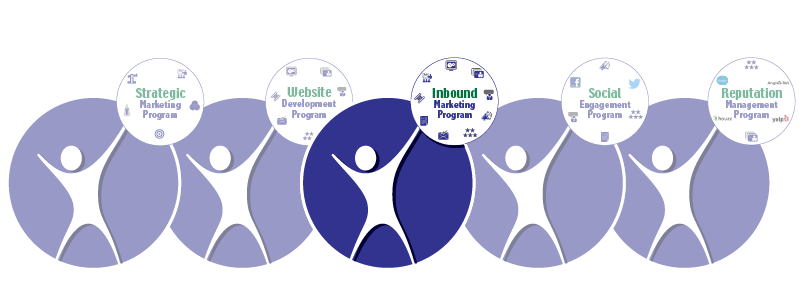Inbound Marketing Program | MarketBlazer | Atlanta