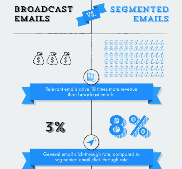 Broadcast Emails vs Segmented Emails