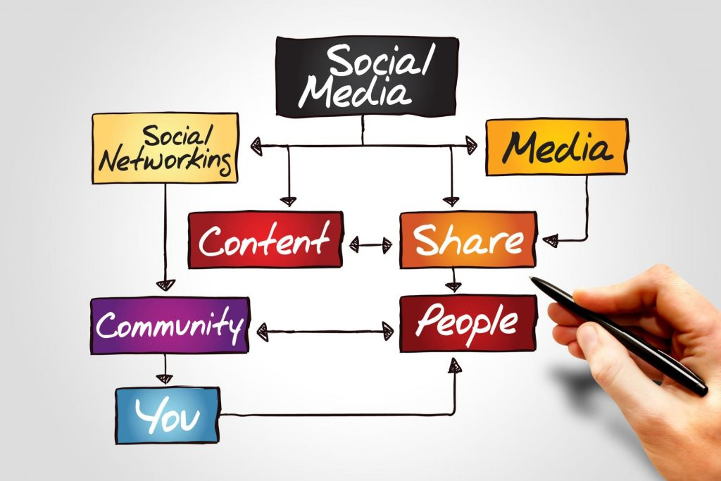 Picture of Social Marketing Strategy